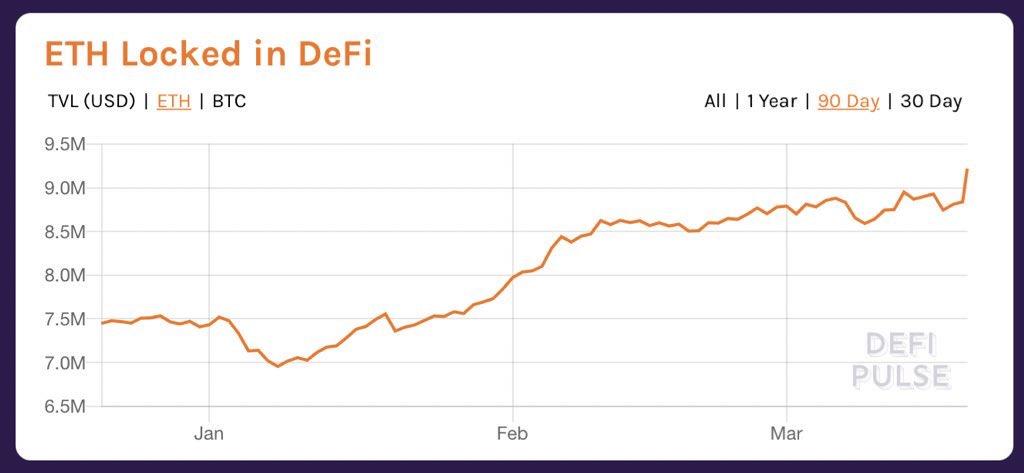 DeFi Pulse Chart