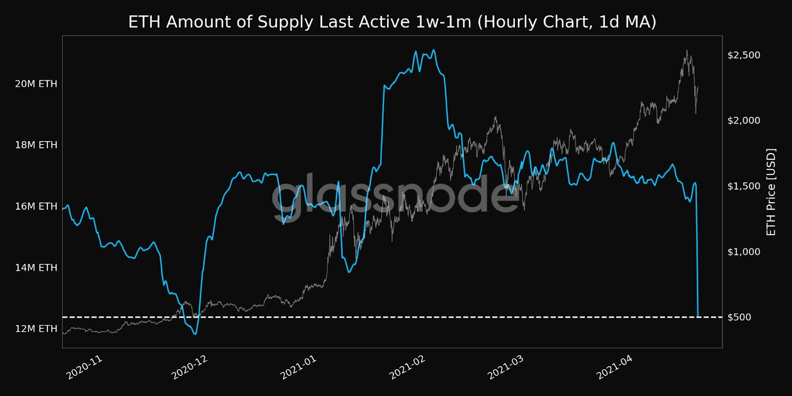 Glassnode Ethereum Chart