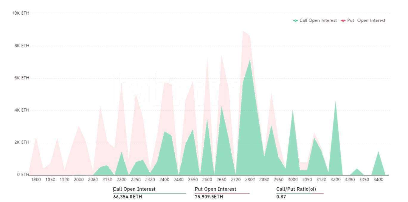 ETH Bybt Chart