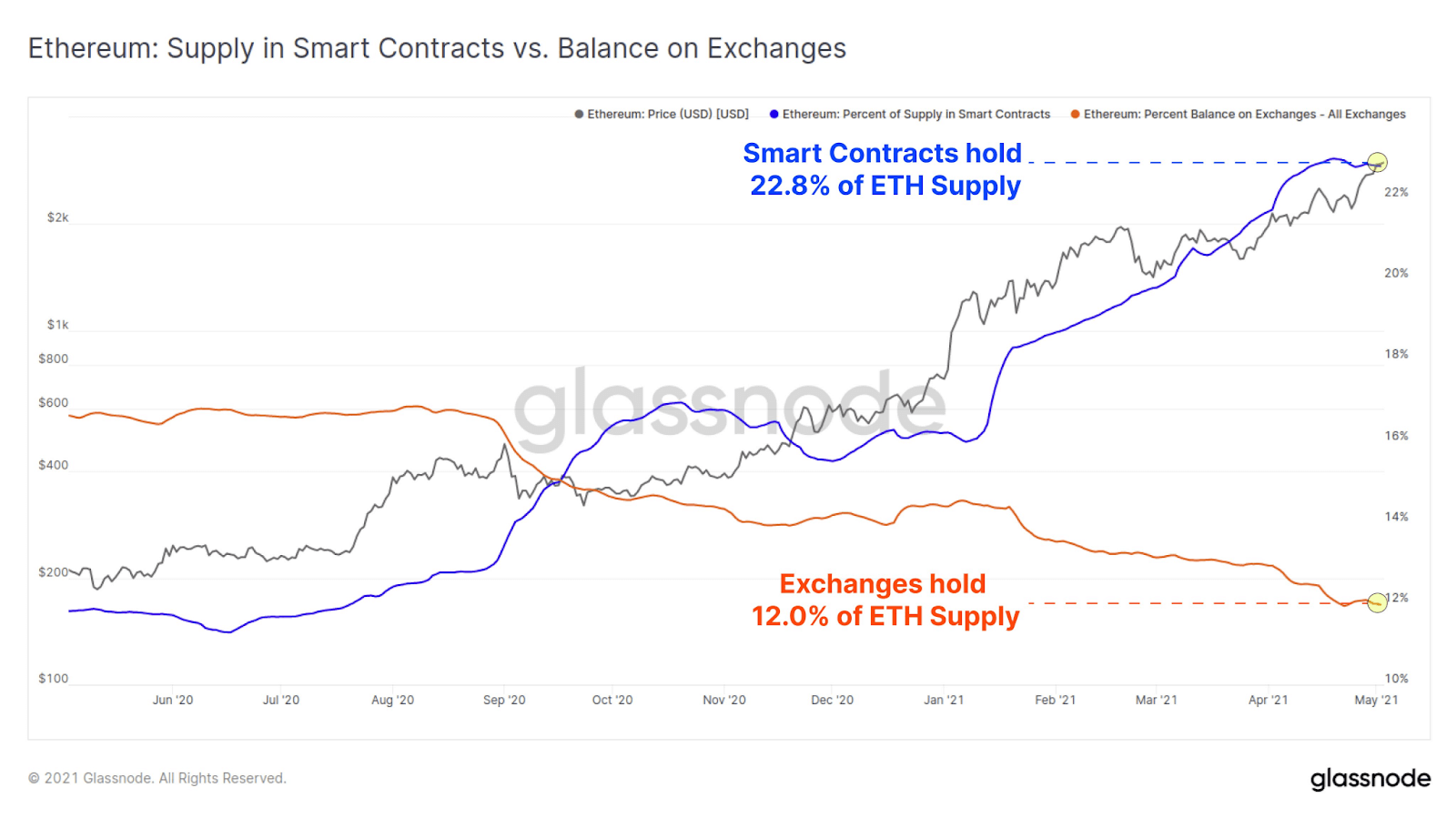 ETH Supply in Smart Contracts vs. Balance on Exchange