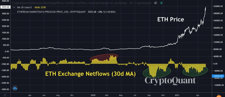 ETH Exchange Netflows