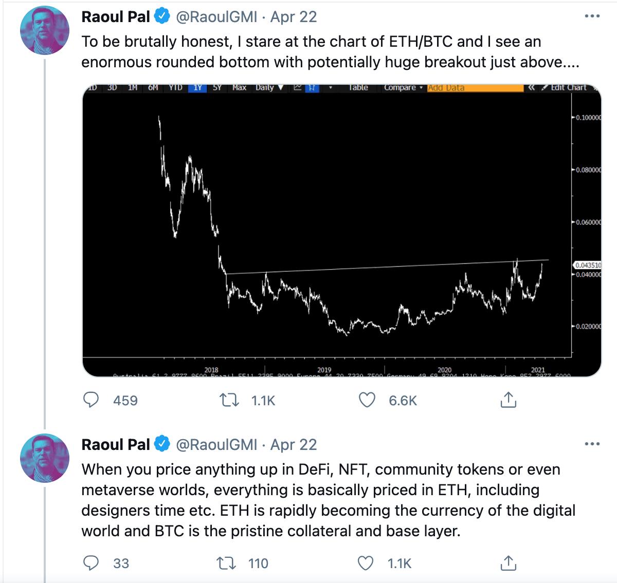 Raoul Paul Tweet - ETH/BTC Chart