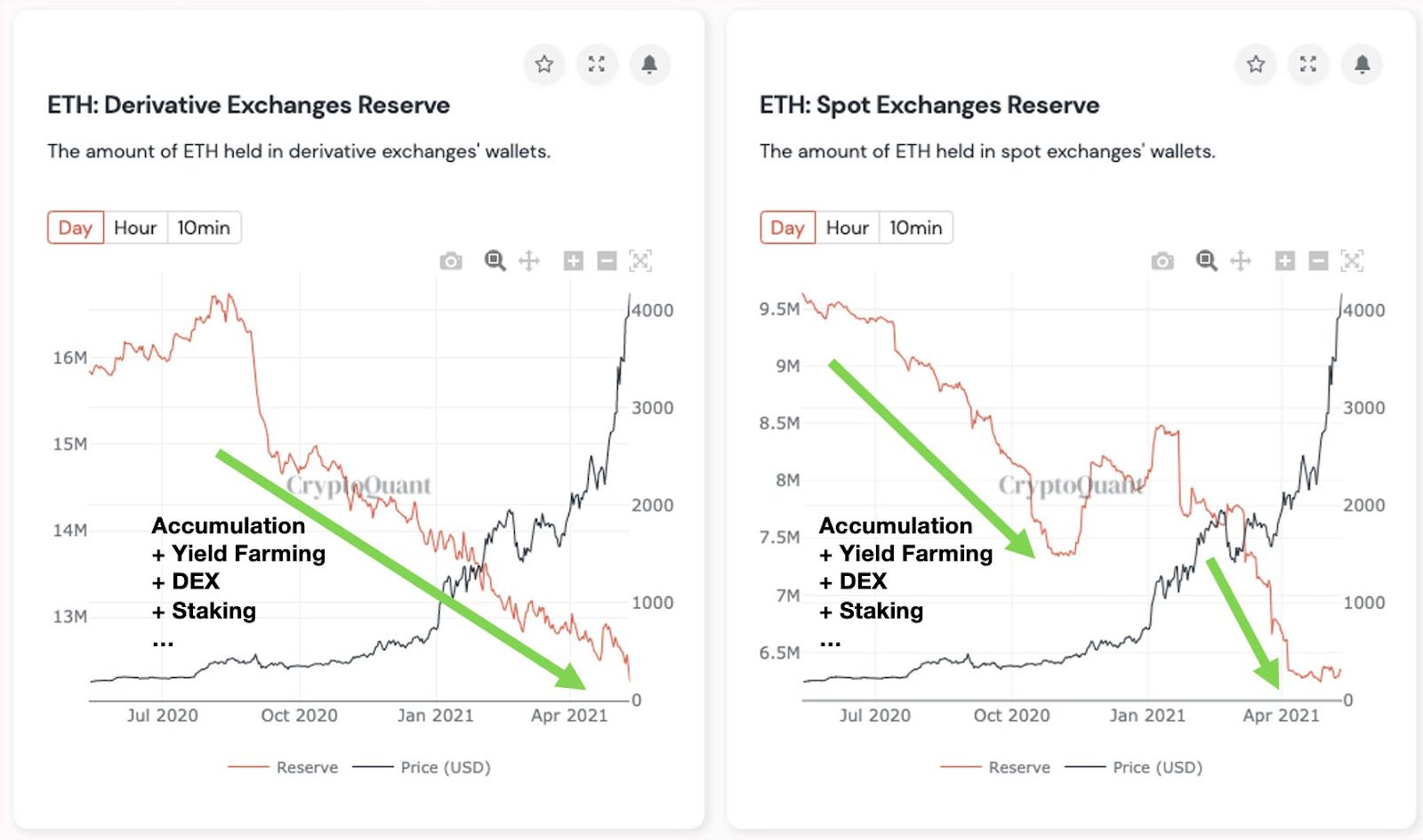 Ethereum Exchanges' Supply