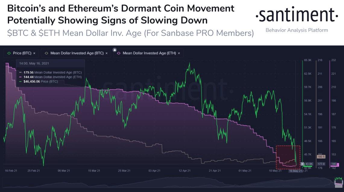 Ethereum ETH Older Coin Movement