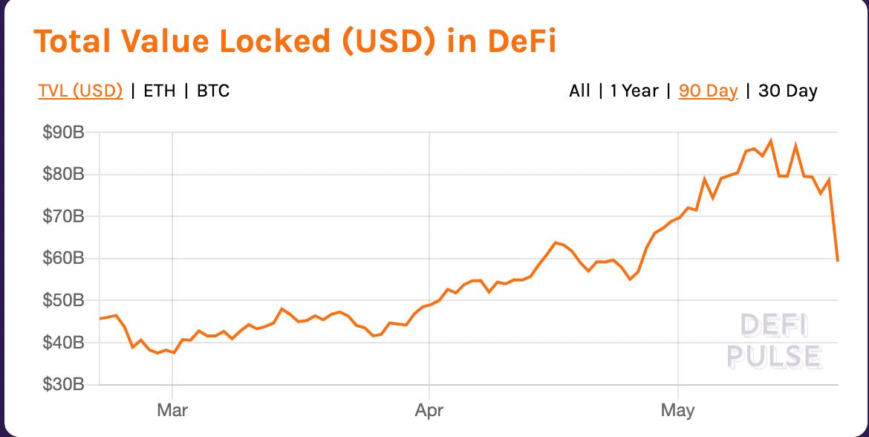 USD Locked in DeFi