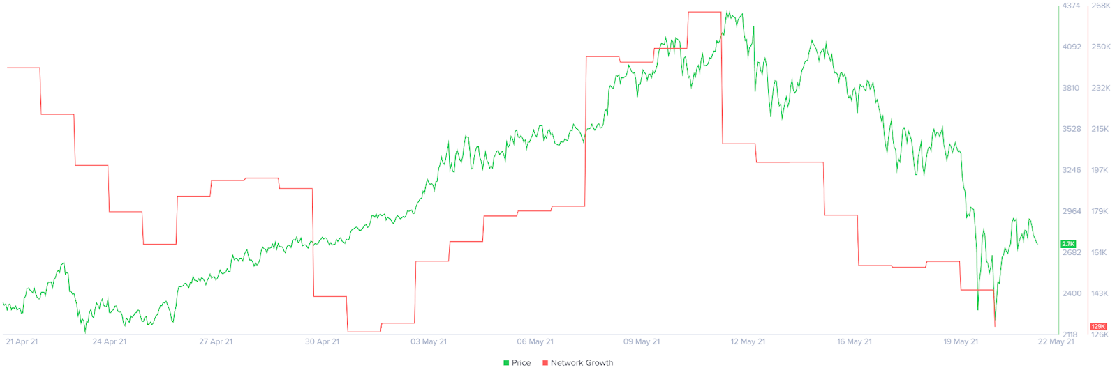 Ethereum ETH Network Growth