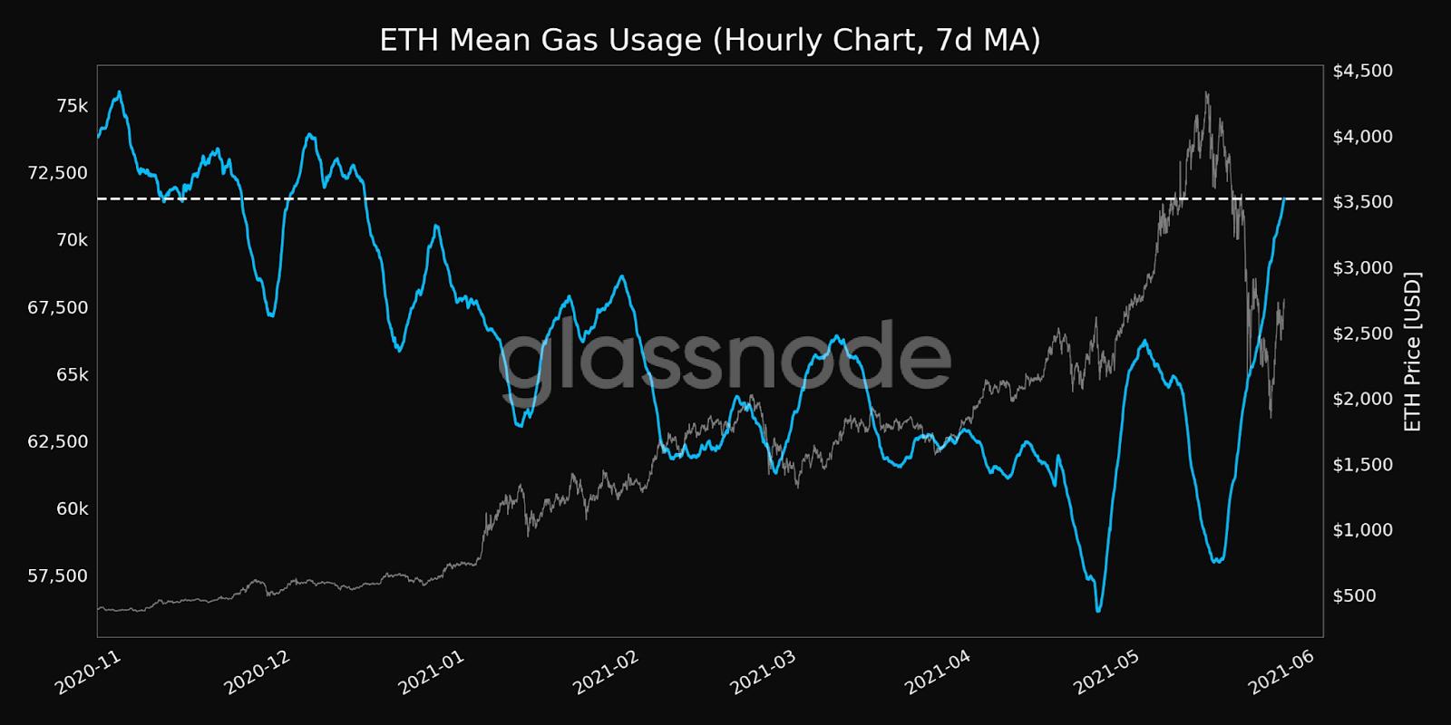 ETH Gas Usage