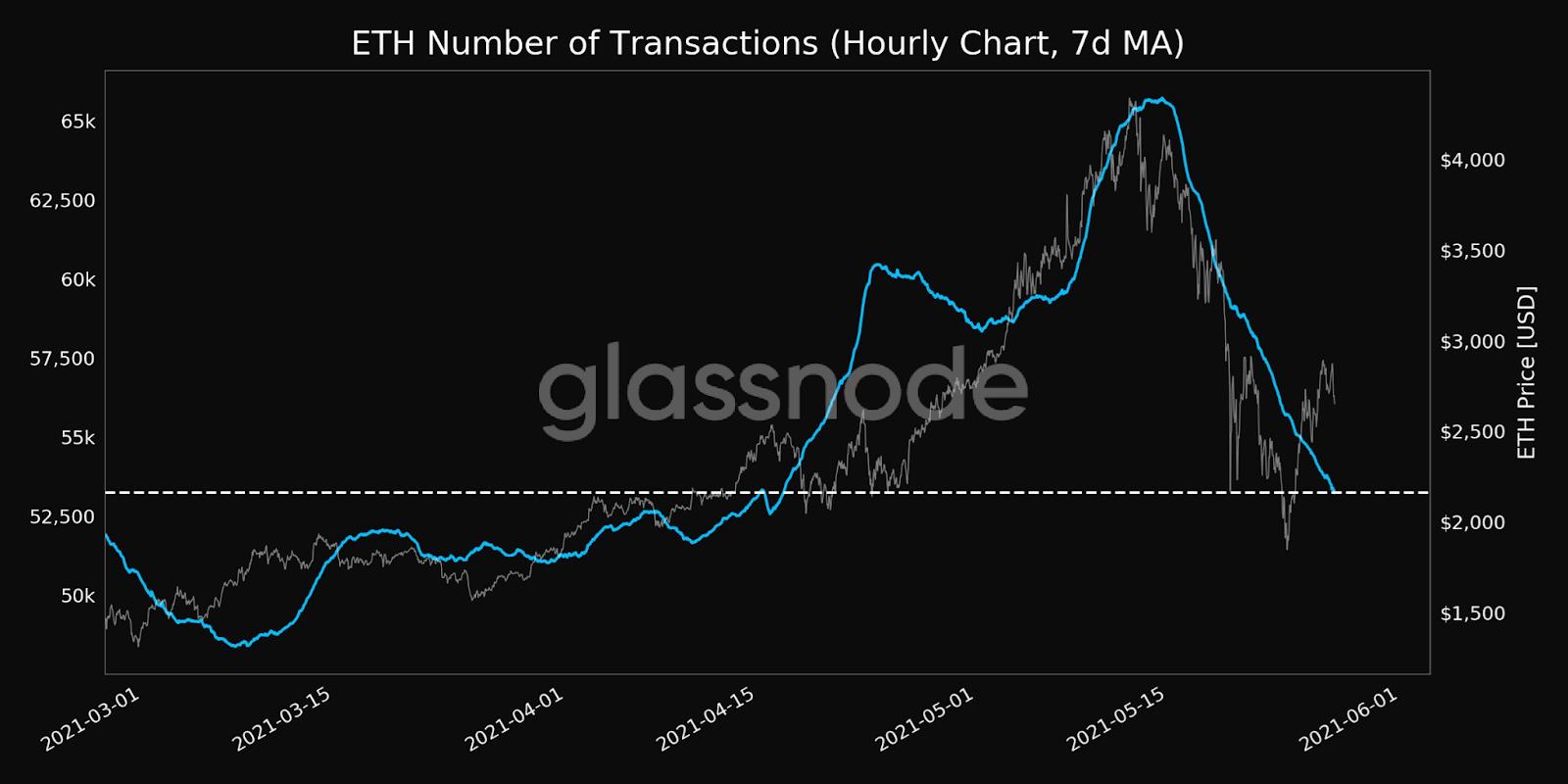 ETH Transactions