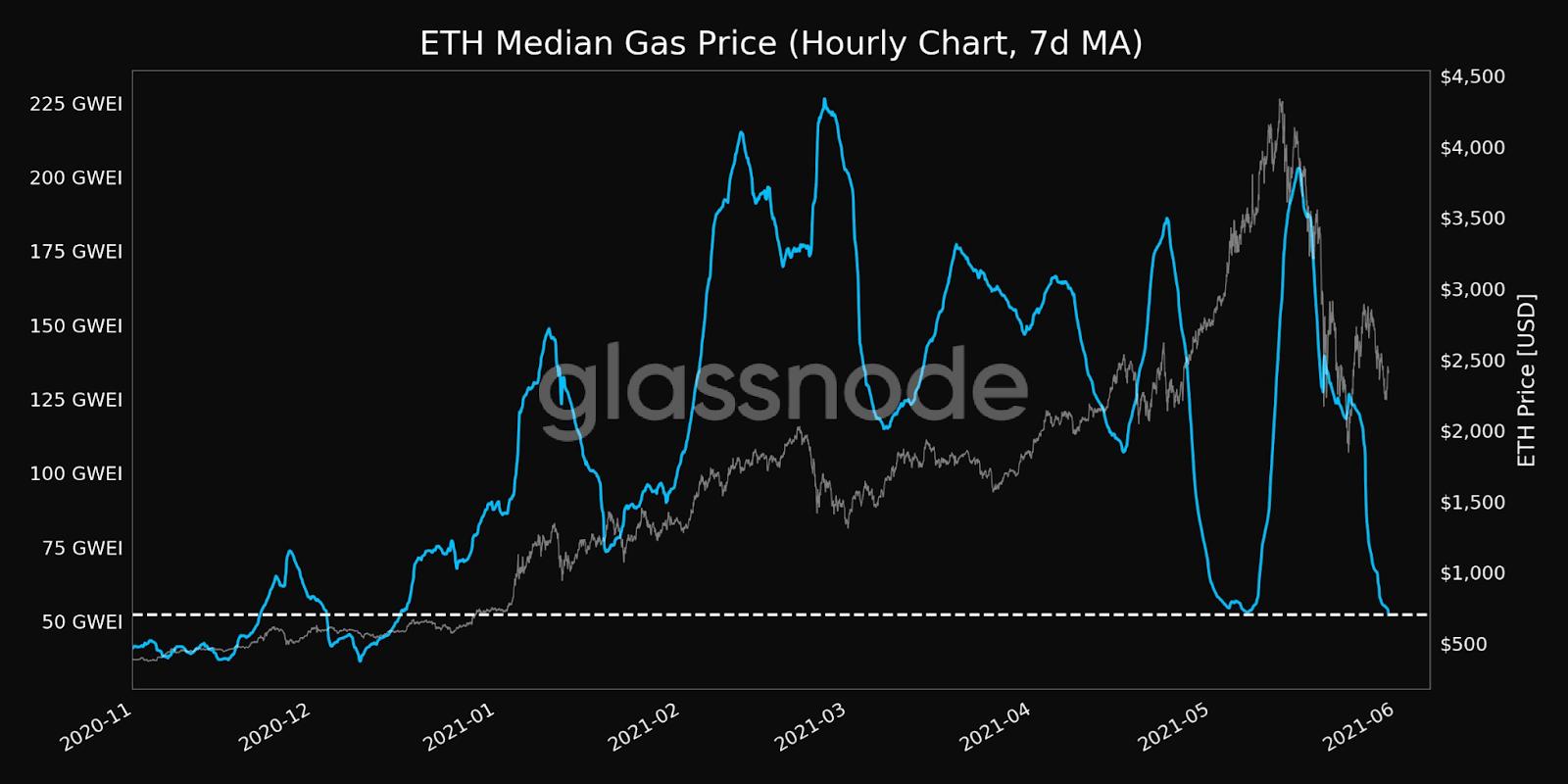 Ethereum ETH Gas Price