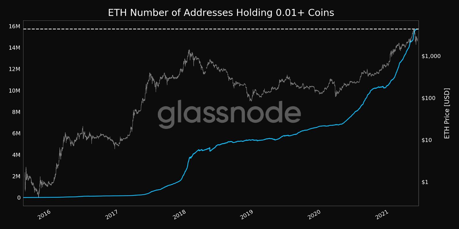 Ethereum ETH Active Addresses