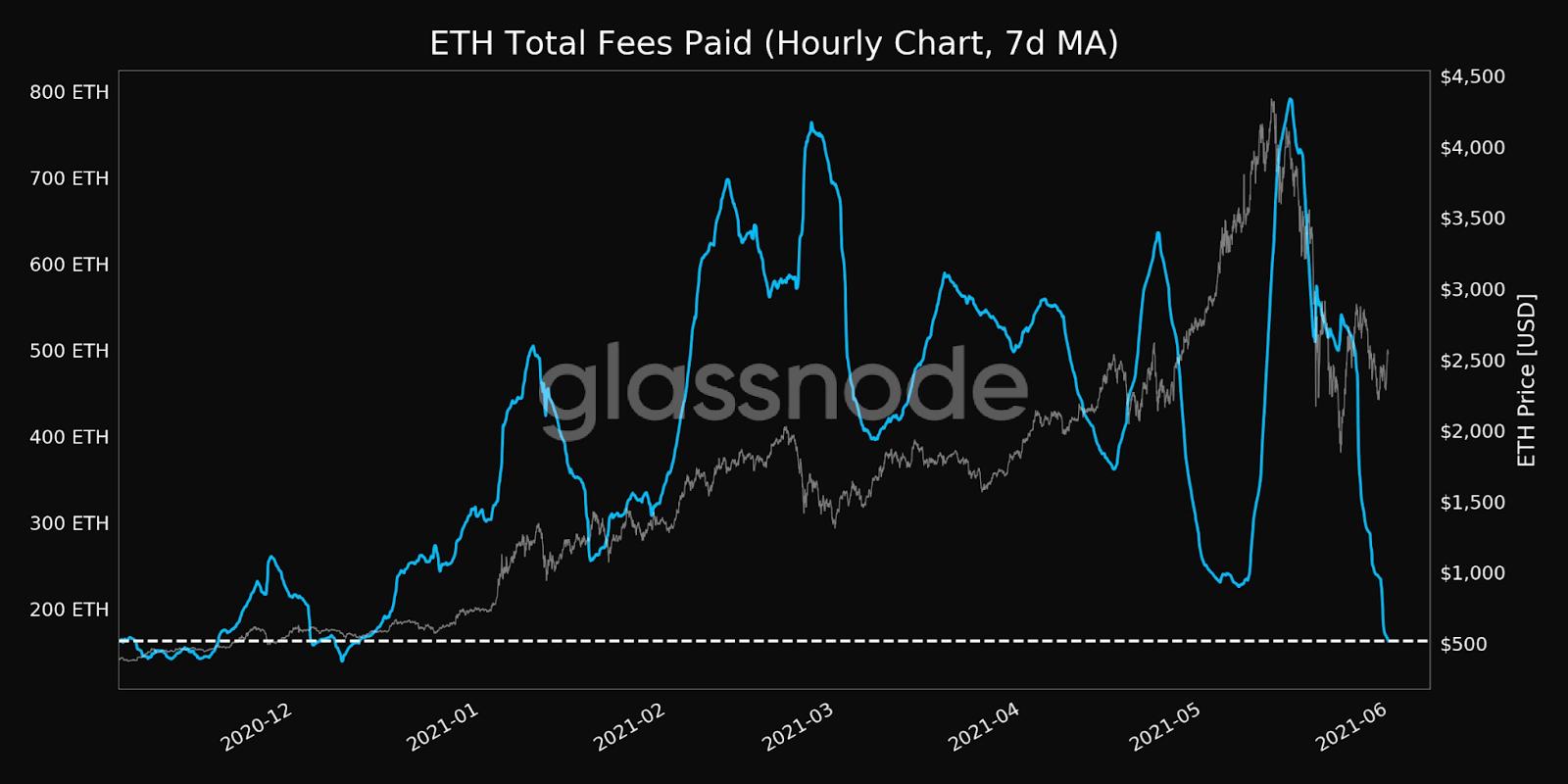 Ethereum ETH Fees