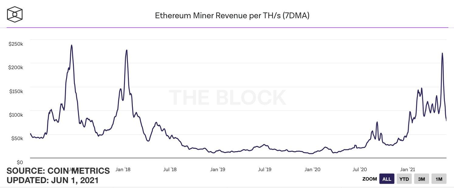 ETH Miner Revenue