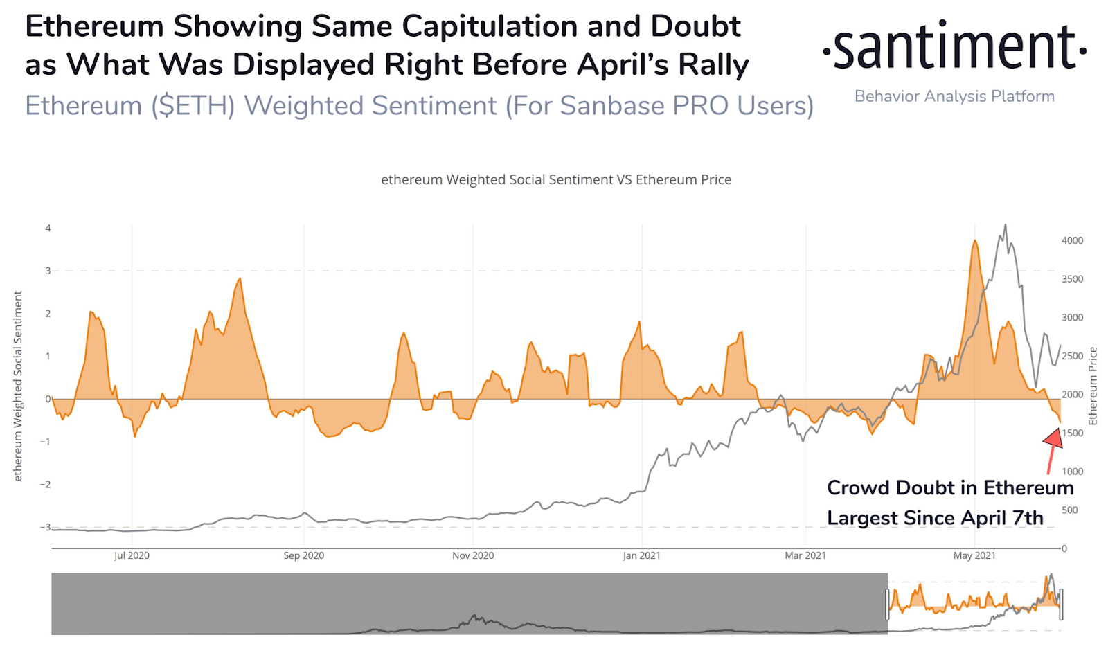 ETH Capitulation and Doubt
