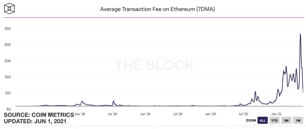 ETH Transaction Fees