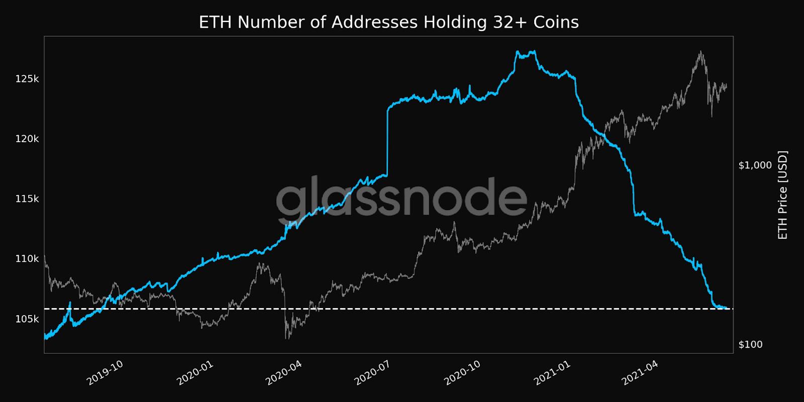 Ethereum ETH 32+ Holding Addresses