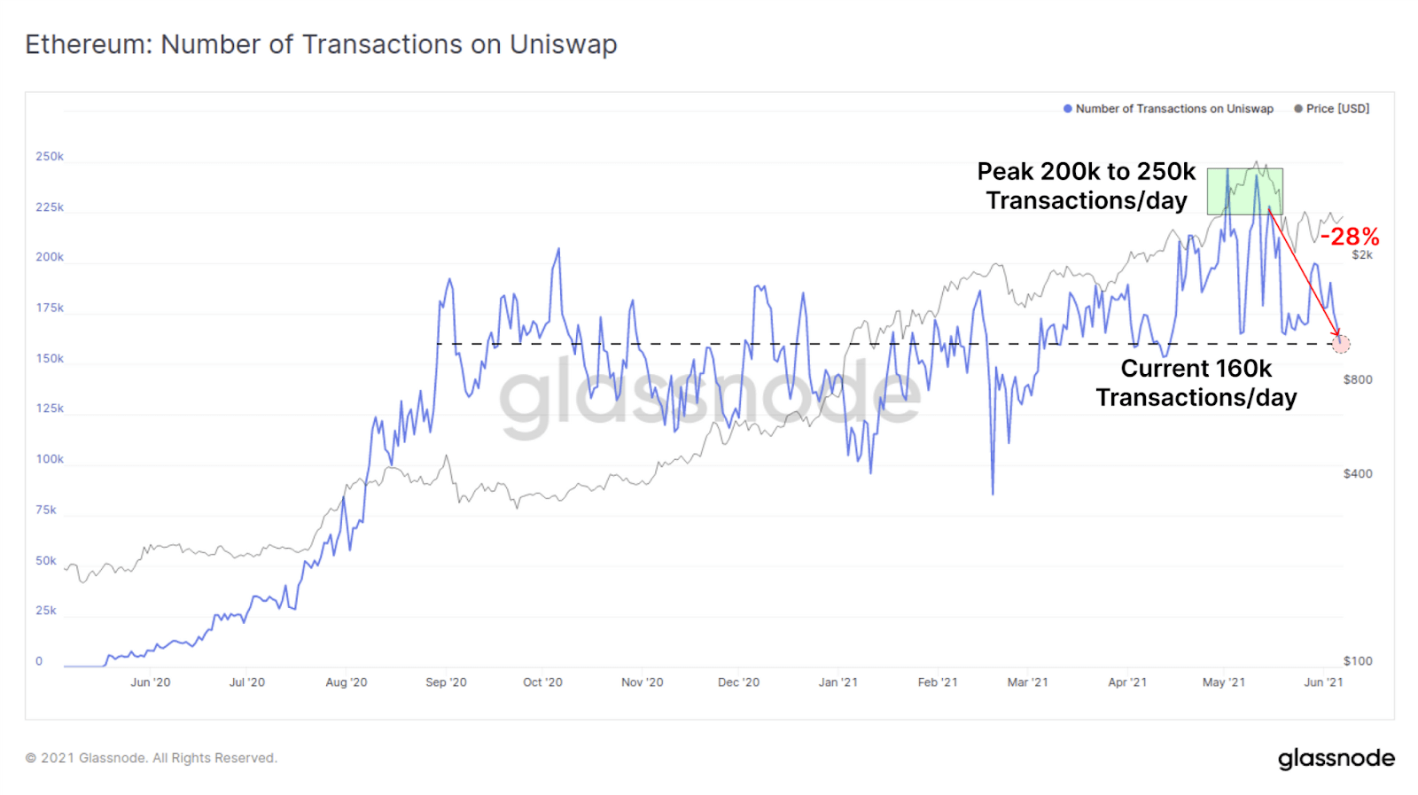 Ethereum ETH Uniswap Transactions
