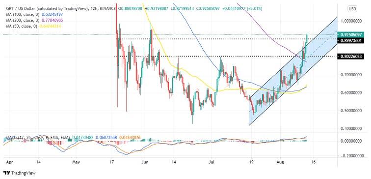 GRT/USD 12-Hour Chart 081321