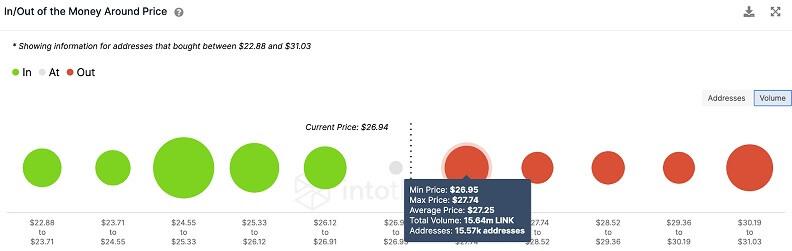 LINK/USD volume chart 082321