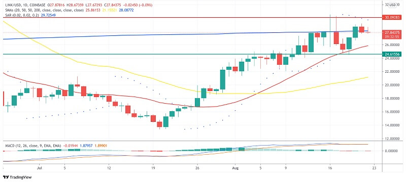 LINK/USD daily chart 082321