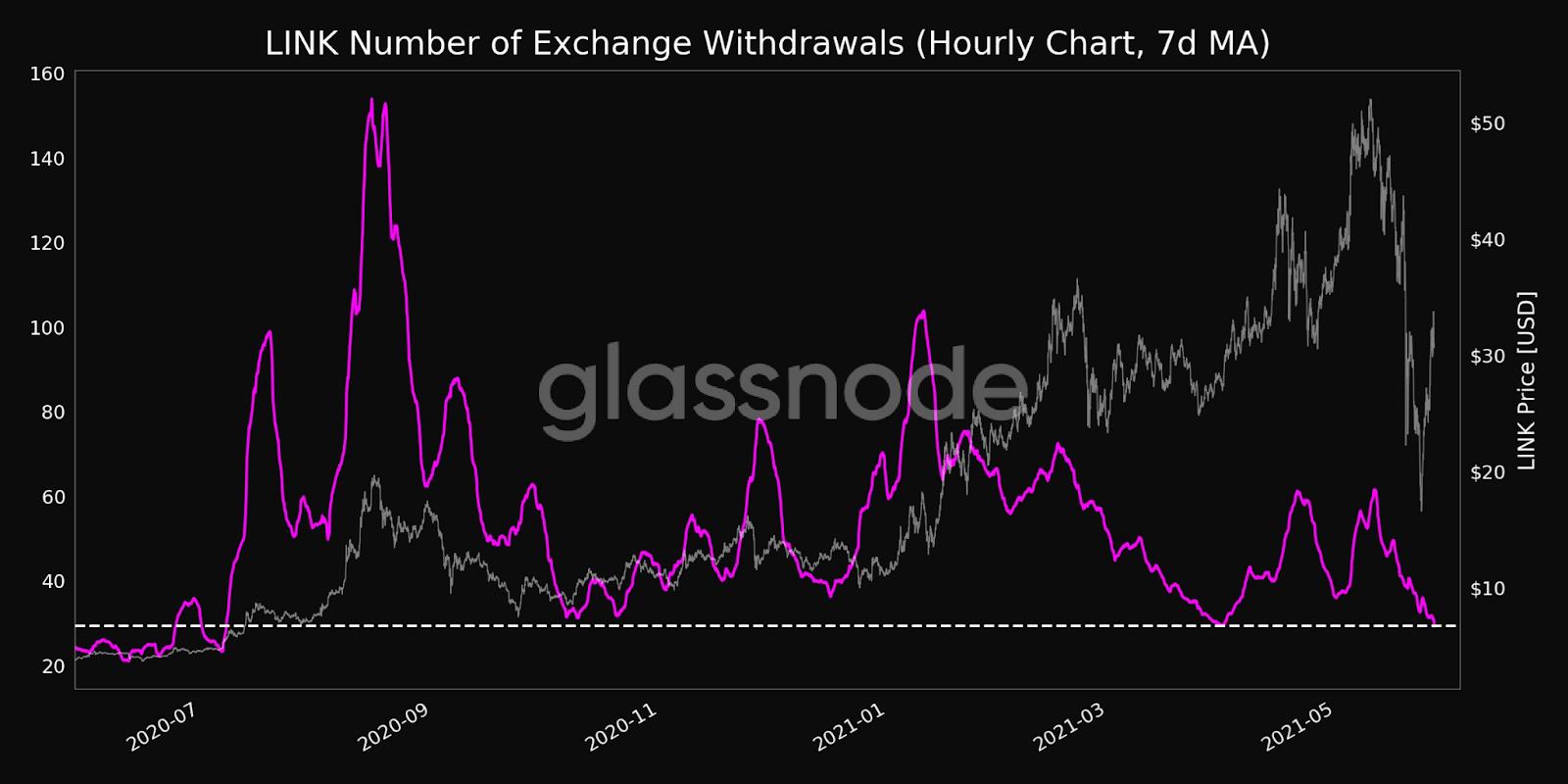 LINK Exchange Withdrawals Volume