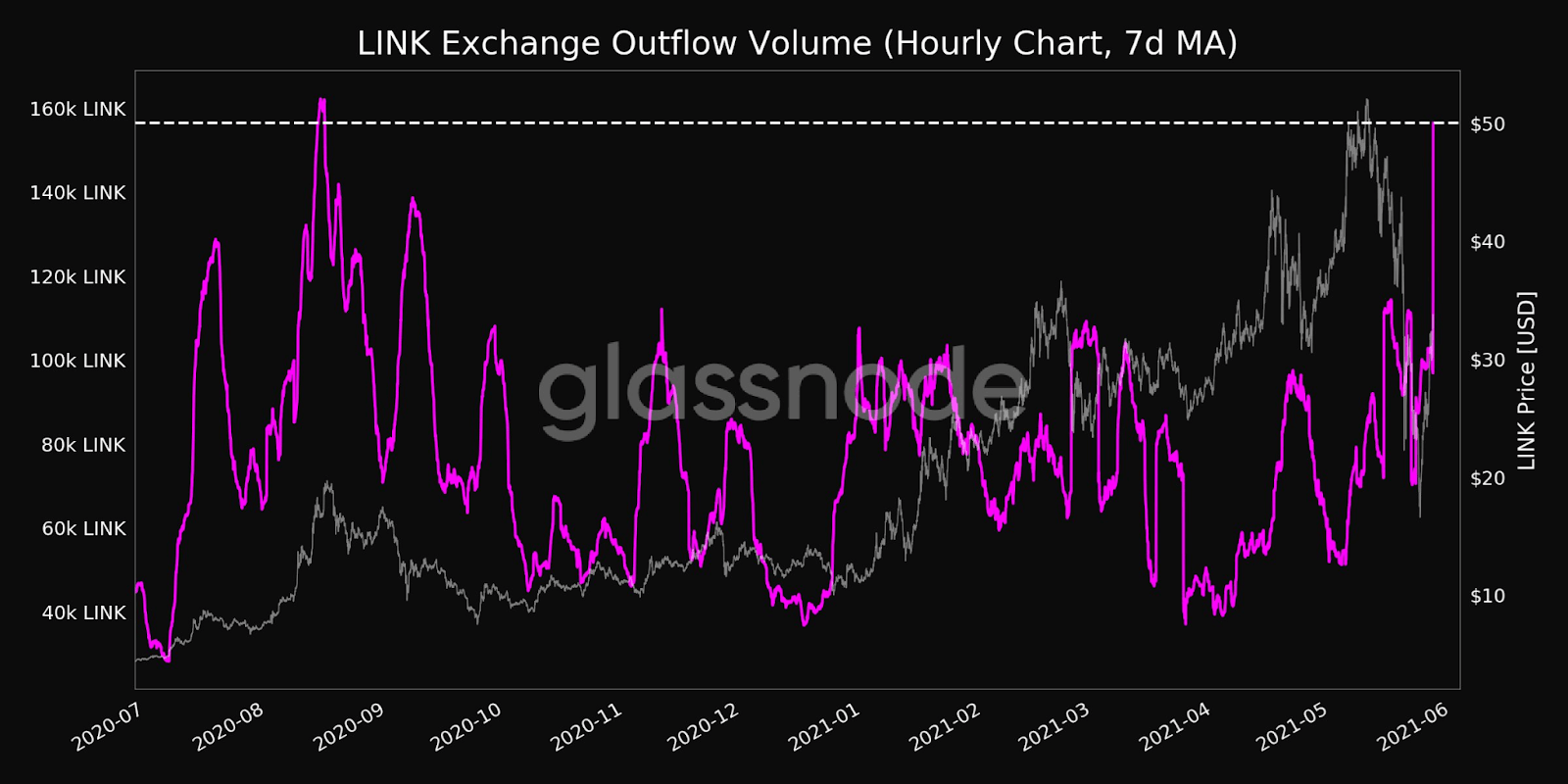 LINK Exchange Outflow Volume