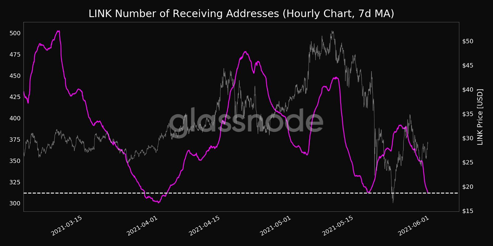 LINK Number of Receiving Addresses