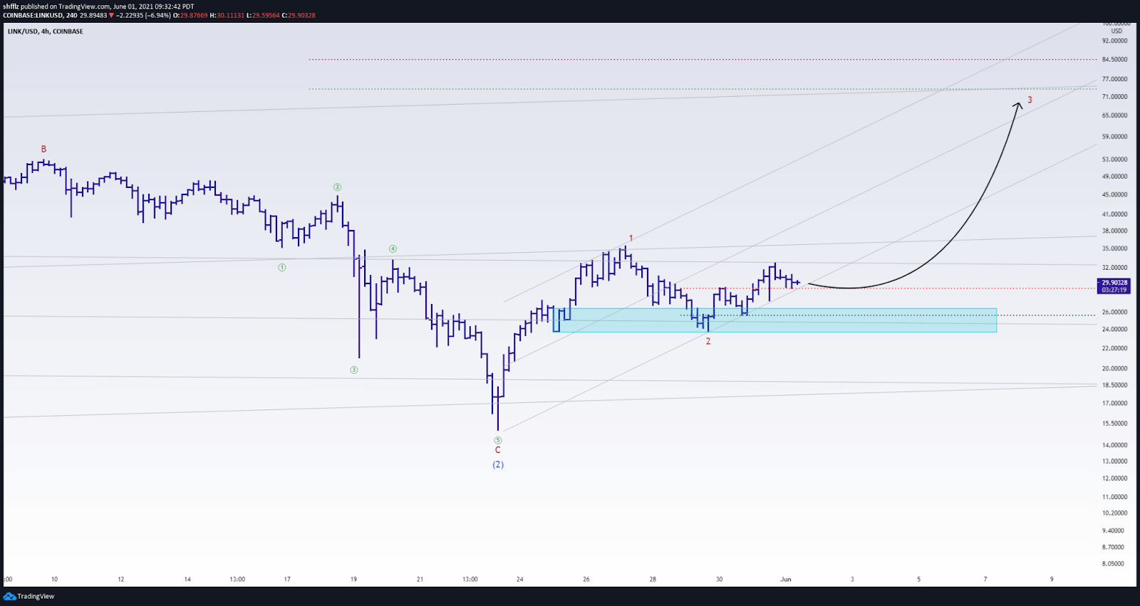 Chainlink Price Projection