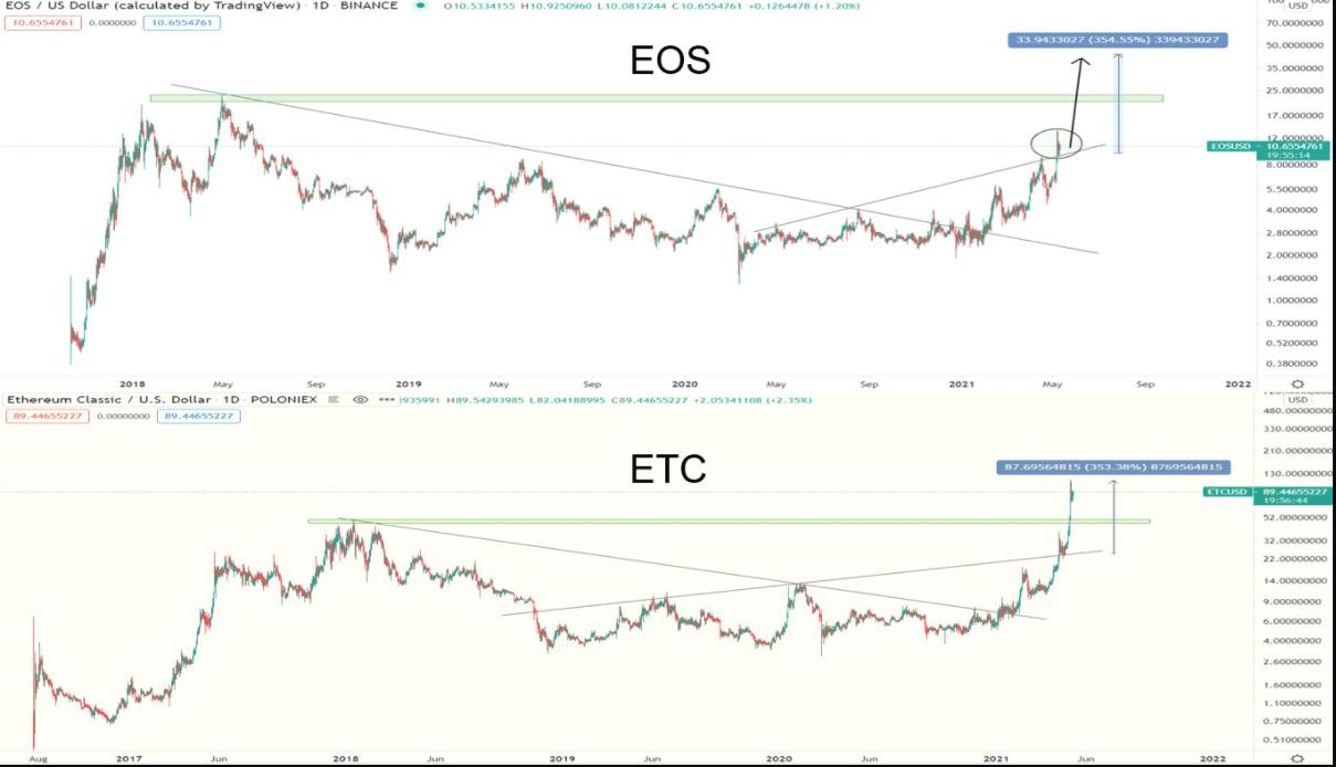 EOS ETC Comparison