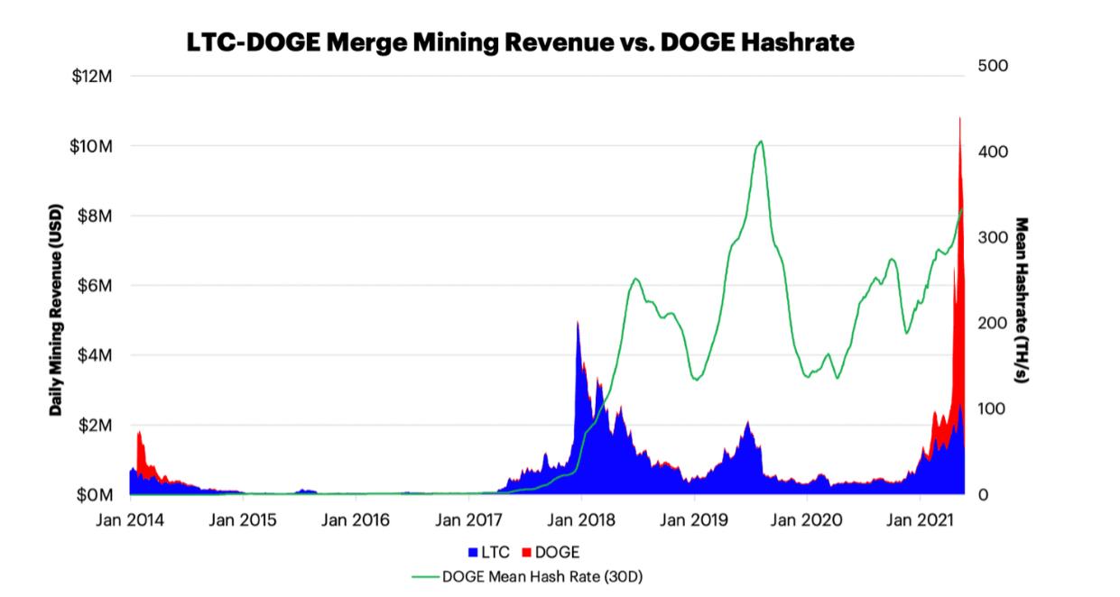 LTC-DOGE Merge Mining Revenue vs DOGE Hashrate