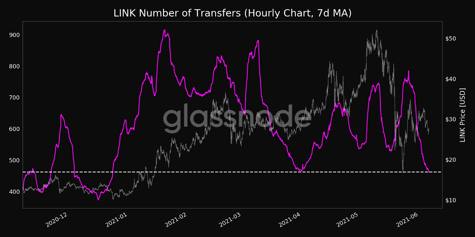 LTC Number of Transfers