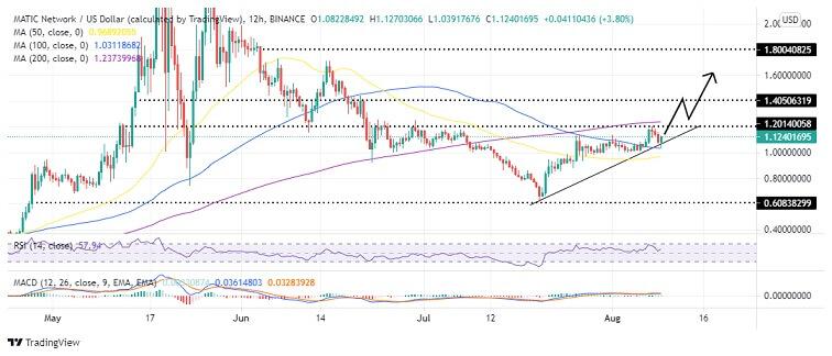 MATIC/USD 12-hour chart 080921
