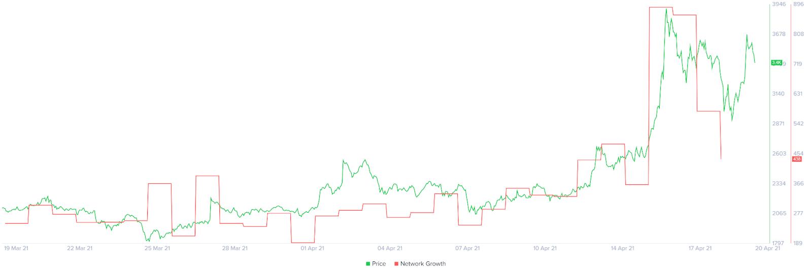 Maker Network Growth Chart
