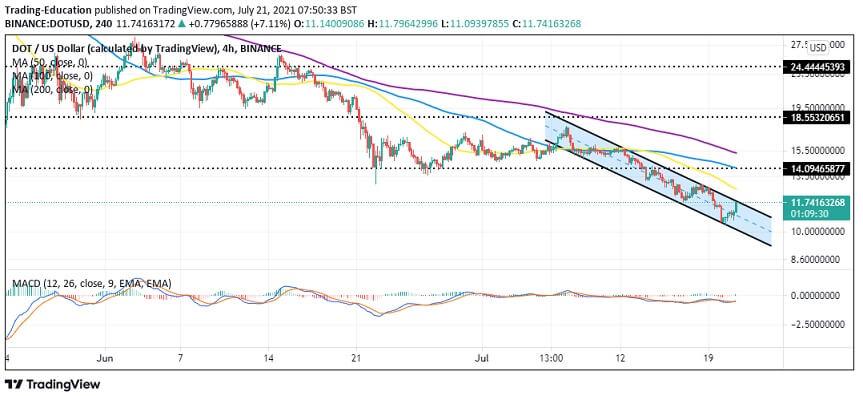 DOT/USD four-hour chart 072121