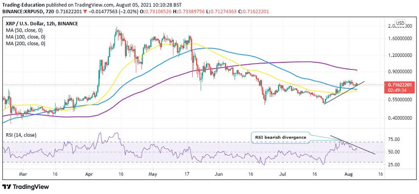 XRP/USD 12-hour chart 080521