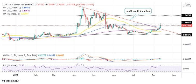 XRP/USD Daily Chart 081221