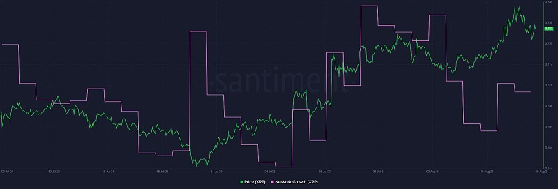 Ripple Network Growth On-Chain Metric Flipping Green 080921