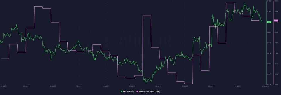 Ripple Network Growth Metric Flips Bearish