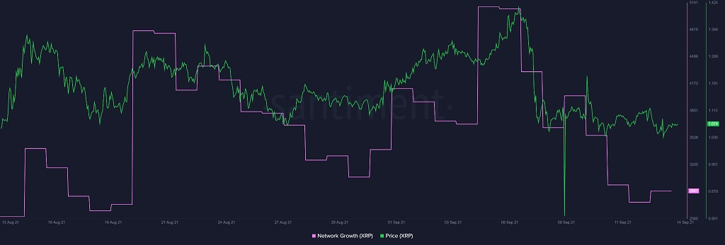 Ripple Network Growth Falling 091421