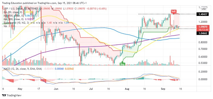XRP/USD Daily Chart 091521