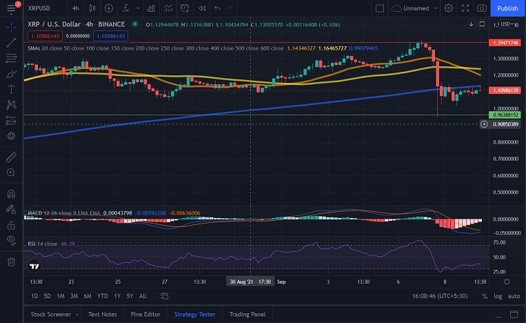 XRP/USD 4 hour chart 091021