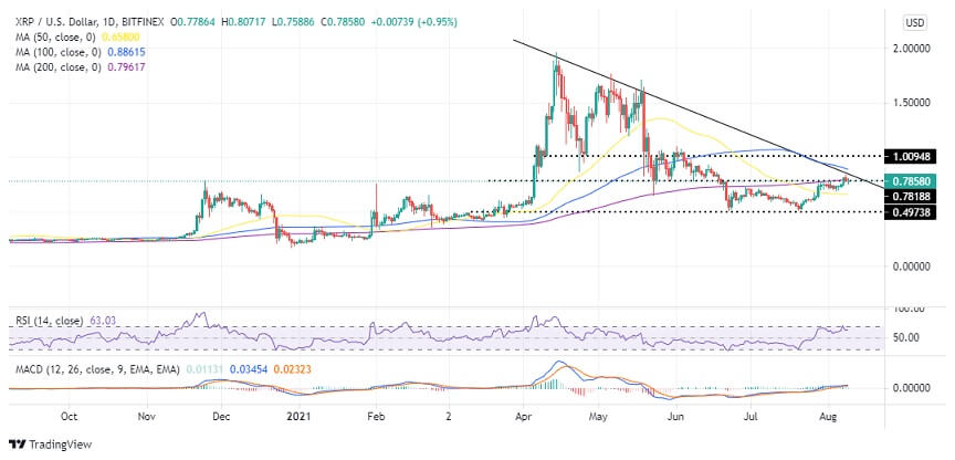 XRP/USD daily chart 080921