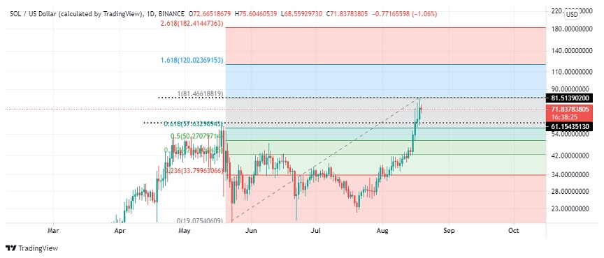 SOL/USD Daily Chart 081921