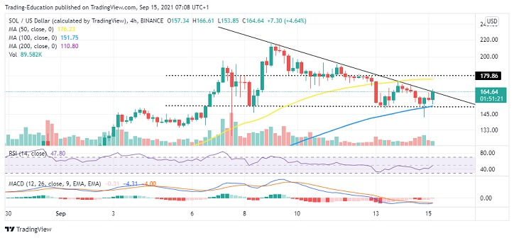 SOL/USD Four-Hour Chart 091521