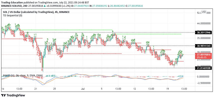 SOL/USD four-hour chart