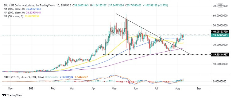 SOL/USD Daily Chart 081021