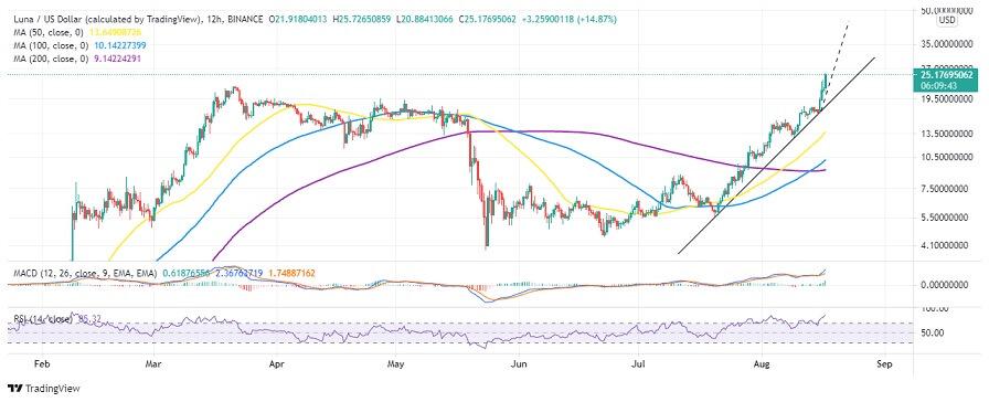 LUNA/USD 12-hour chart 081721