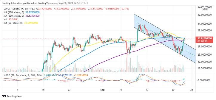 LUNA/USD Four-Hour Chart 092321