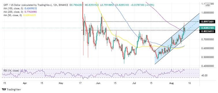 GRT/USD 12-hour chart 081221