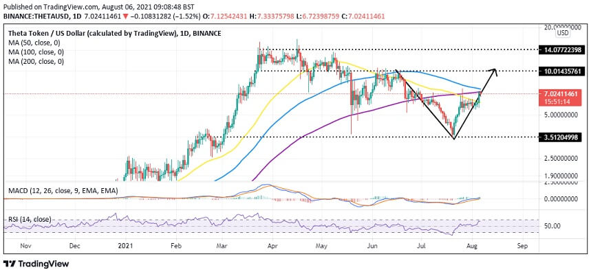 THETA/USD daily chart 080621