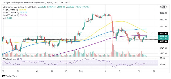 ETH/USD Four-Hour Chart 091421